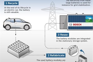 Electric-vehicle-batteries-improve-power-grid.jpg
